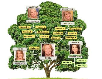 Definition of Genealogy