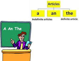 Articles : A, An and The